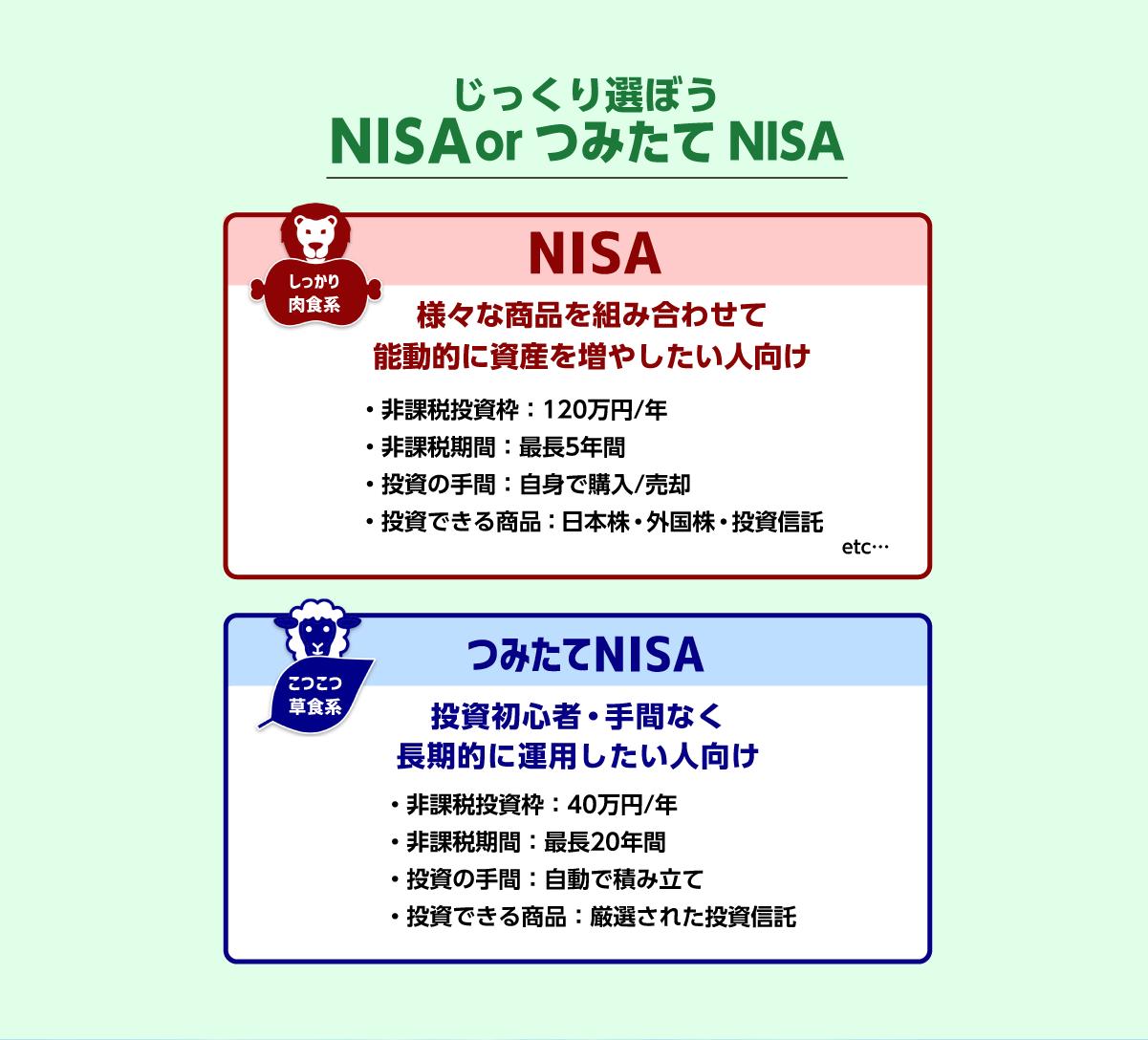 じっくり選ぼう NISAorつみたてNISA
