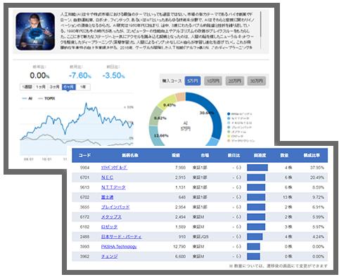 「テーマ投資」の画面