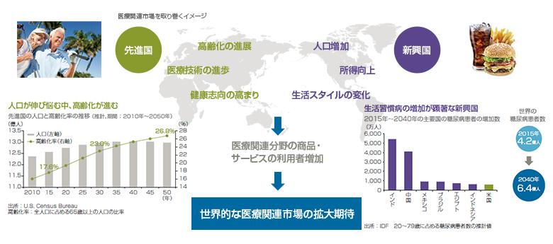 株式 ファンド jpm 医療 グローバル 関連