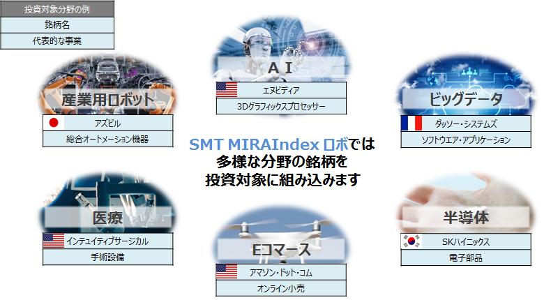 SMT MIRAIndex ロボでは多様な分野の銘柄を投資対象に組み込みます