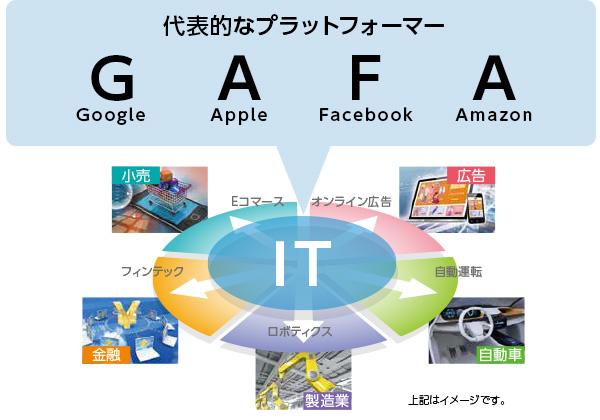 代表的なプラットフォーマー G(Google) A(Apple) F(Facebook) A(Amazon)