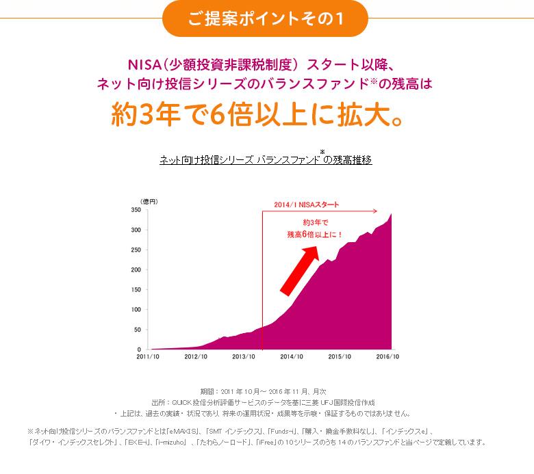 NISA(少額投資非課税制度)スタート以降、ネット向け投信シリーズのバランスファンド※の残高は約3年で6倍以上に拡大。