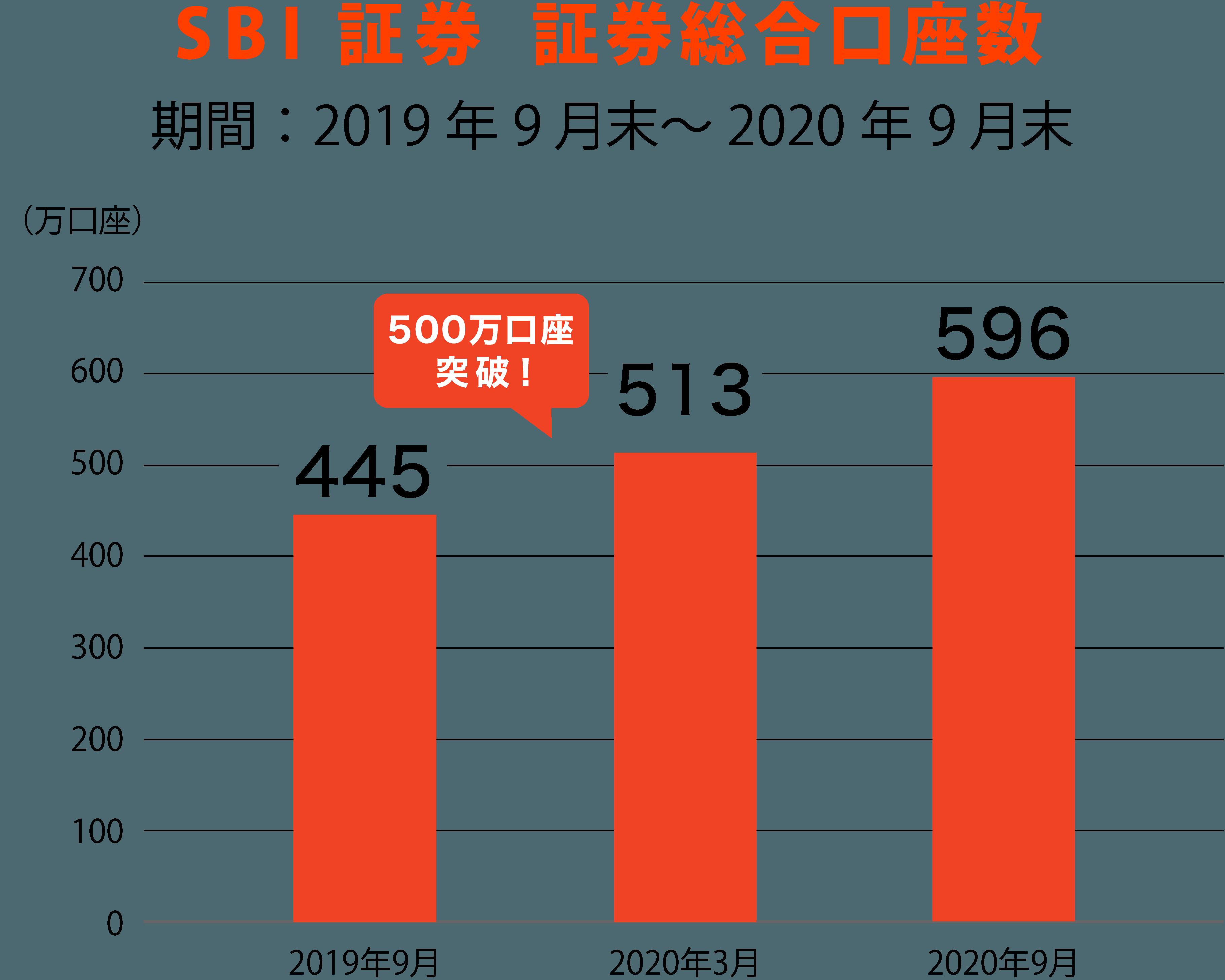 SBI証券株式会社証券総合口座数
