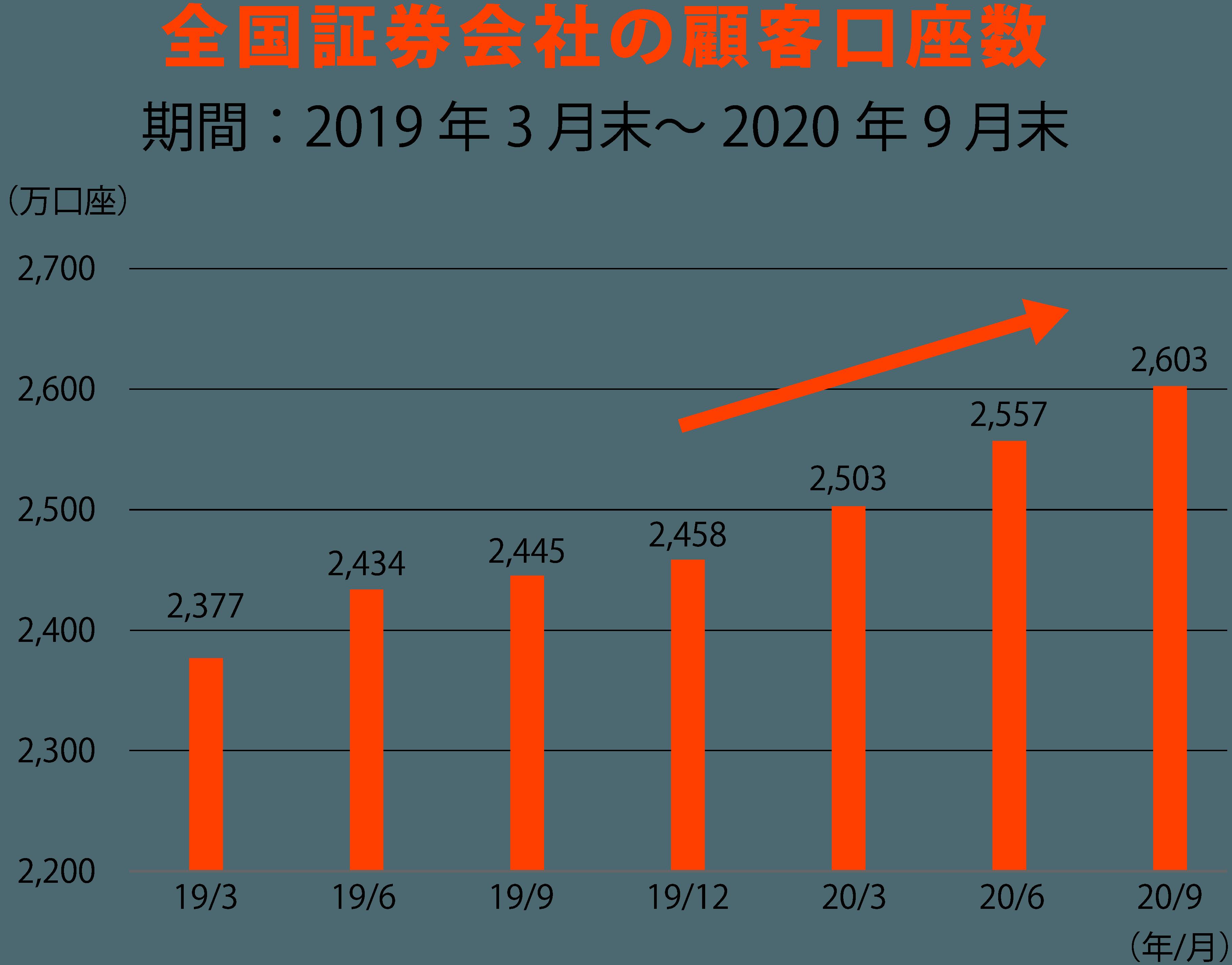 全国証券会社の顧客口座数
