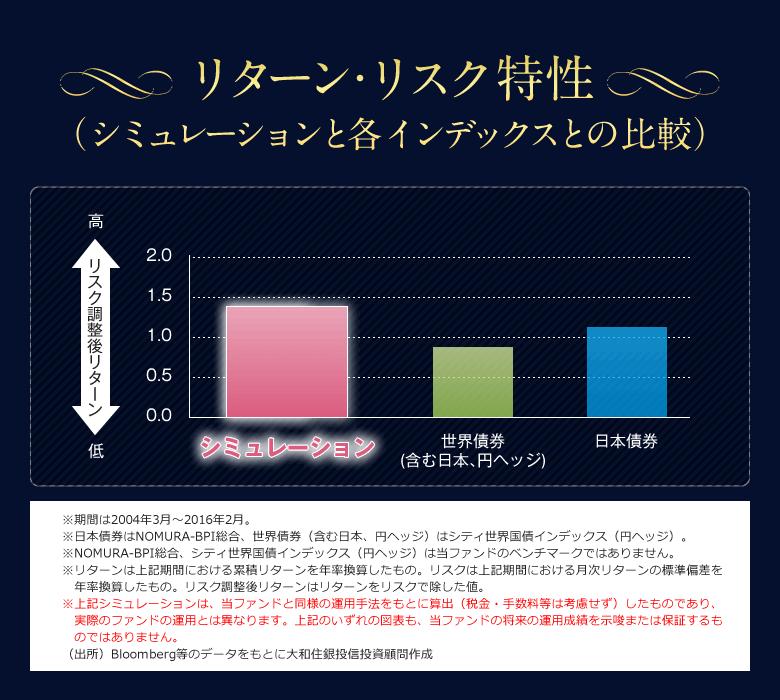 リターン・リスク特性(シミュレーションと各インデックスとの比較)