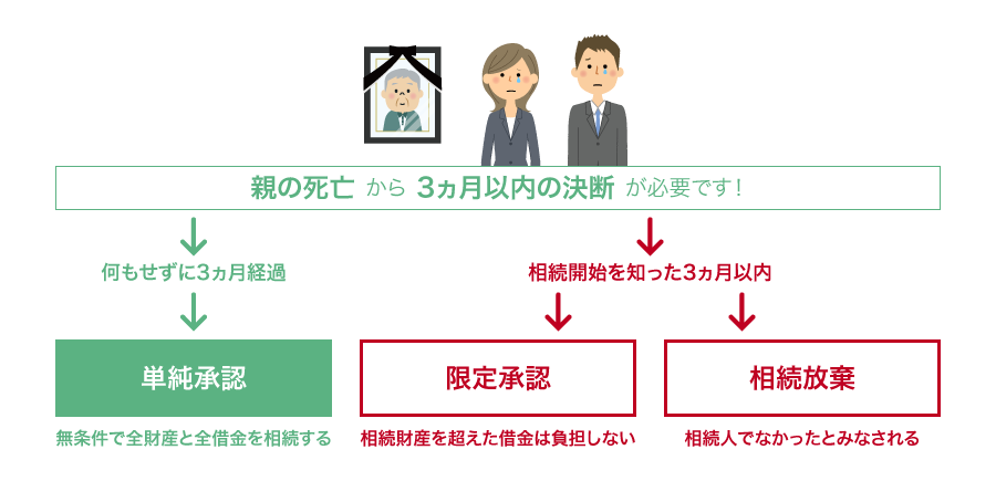 図:限定承認と相続放棄