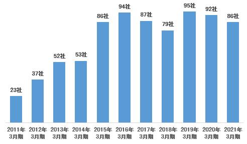 新規上場企業数の推移