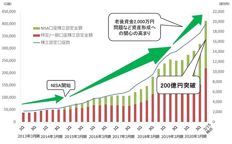 投資信託の積立サービスの設定金額及び設定口座数の推移