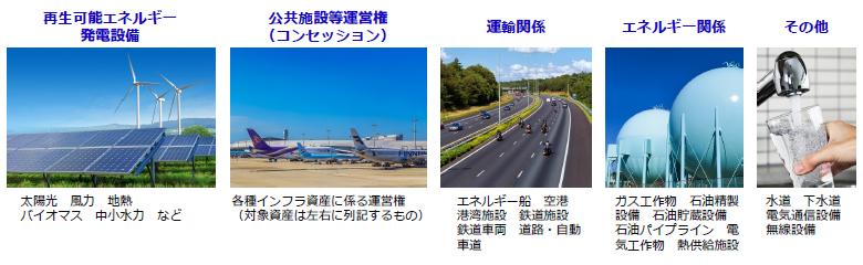 再生可能エネルギー発電設備:太陽光/風力/地熱/バイオマス/中小水力など、公共施設等運営権(コンセッション):各種インフラ資産に係る運営権(対象資産は左右に列記するもの)、運輸関係:エネルギー船空港/港湾施設鉄道施設/鉄道車両道路・自動車道、エネルギー関係:ガス工作物/石油精製設備/石油貯蔵設備/石油パイプライン/電気工作物/熱供給施設、その他:水道下水道/電気通信設備/無線設備