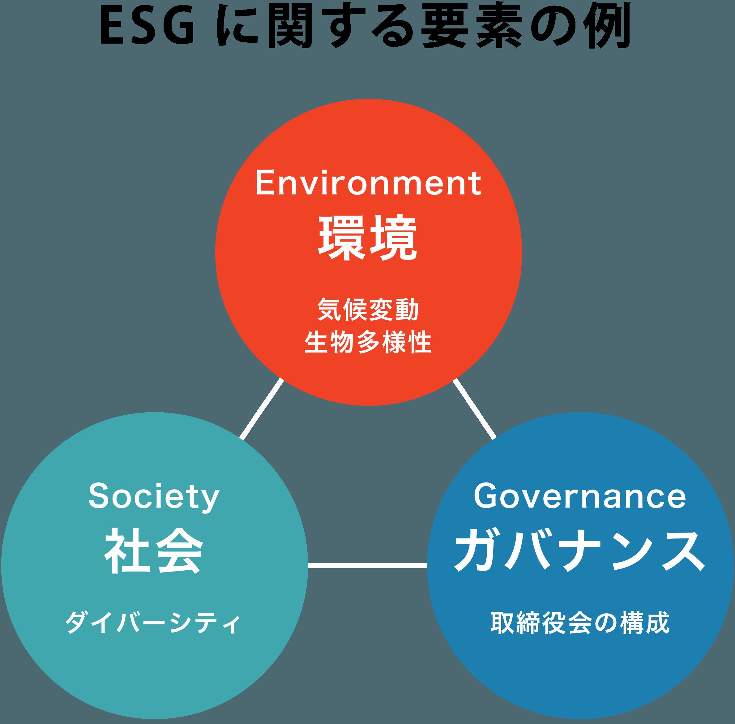 ESGに関する要素の例