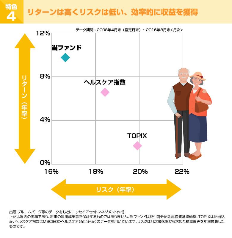 特色4 リターンは高くリスクは低い、効率的に収益を獲得