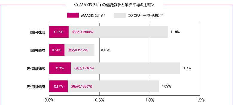 emaxis slimの信託報酬と業界平均の比較