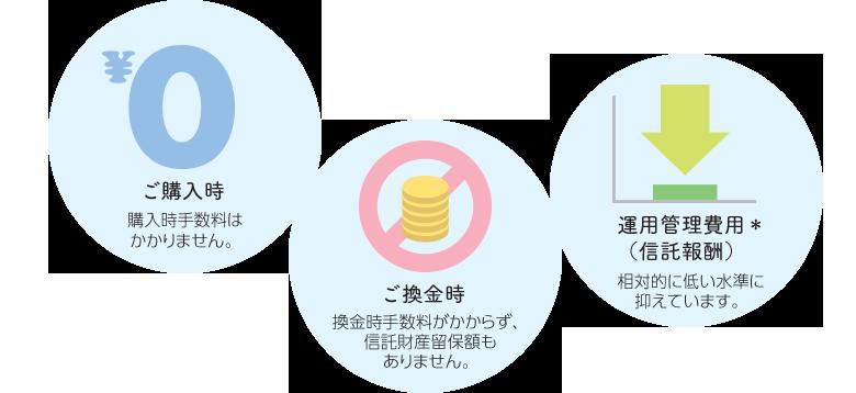 ご購入時 購入時手数料はかかりません。 ご換金時 換金時手数料がかからず、信託財産留保額もありません。 運用管理費用*(信託報酬) 相対的に低い水準に抑えています。