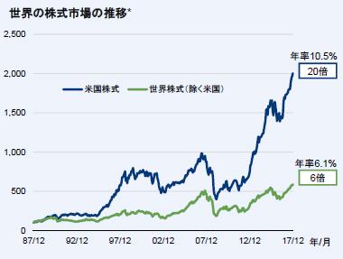 世界の株式市場の推移