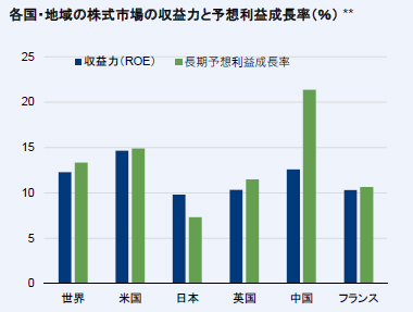 各国・地域の株式市場の収益力や予想利益成長率(%)