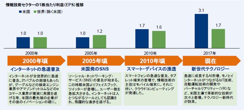 情報技術セクターの1株当たり利益(EPS)推移