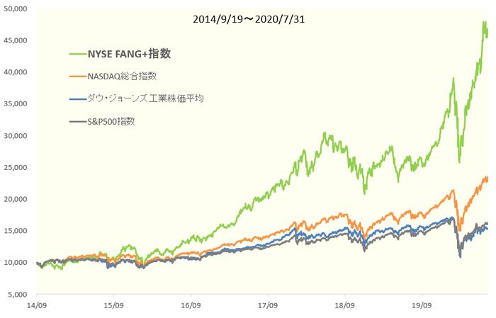 NYSE FANG+指数の過去の推移