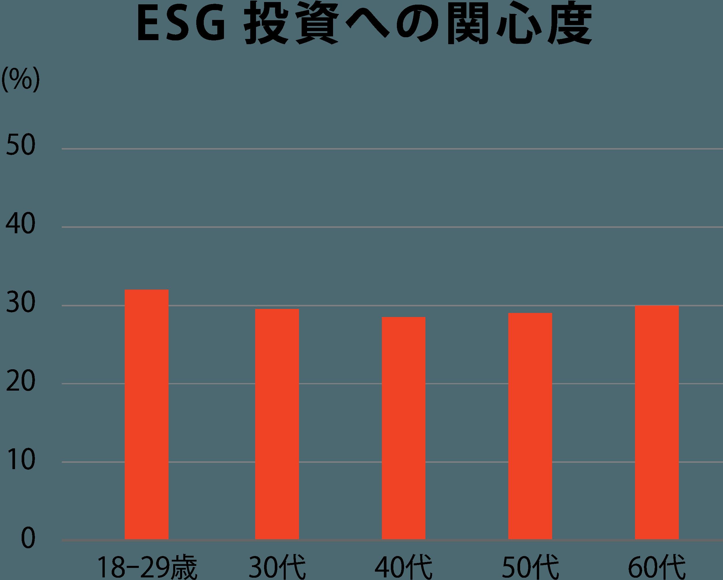 ESG投資への関心度