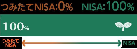 つみたてNISA 0% NISA 100%