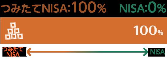 つみたてNISA 100% NISA 0%