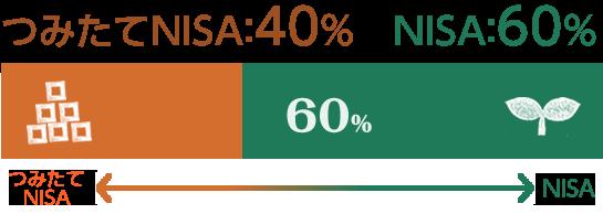 つみたてNISA 40% NISA 60%