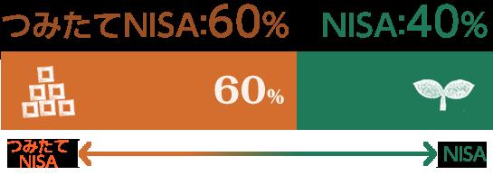 つみたてNISA 60% NISA 40%