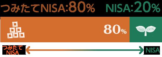 つみたてNISA 80% NISA 20%