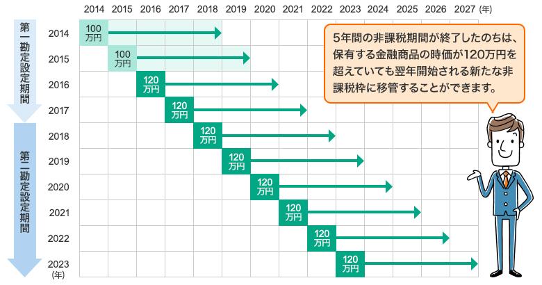 5年間の非課税期間が終了したのちは、保有する金融商品の時価が120万円を超えていても翌年開始される新たな非課税枠に移管することができます。