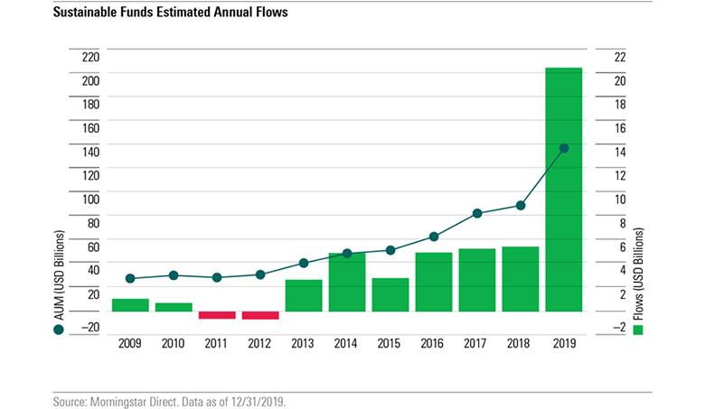 ESG投資イメージ