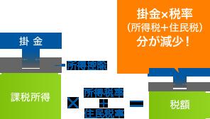 掛金×税率(所得税+住民税)分が減少!