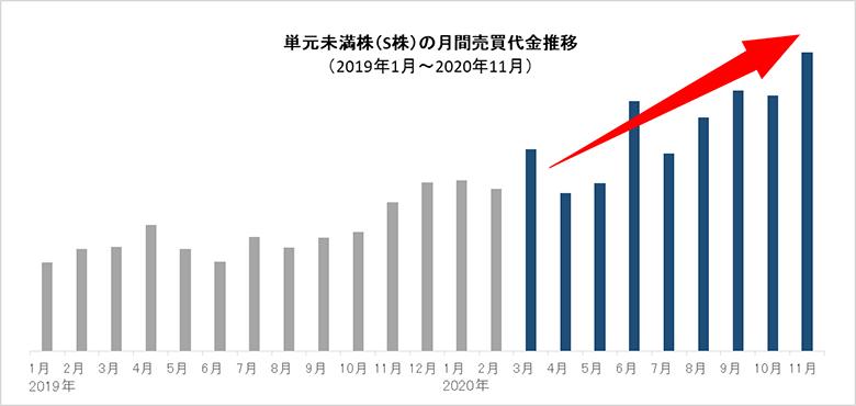 直近の単元未満株(S株)取引の動向について