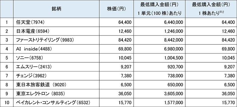 2020年11月の単元未満株(S株)の買付金額ランキング