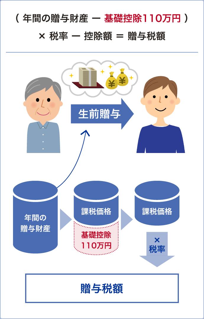 図:贈与税の特徴