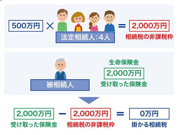 図:生命保険を活用して相続税を軽減