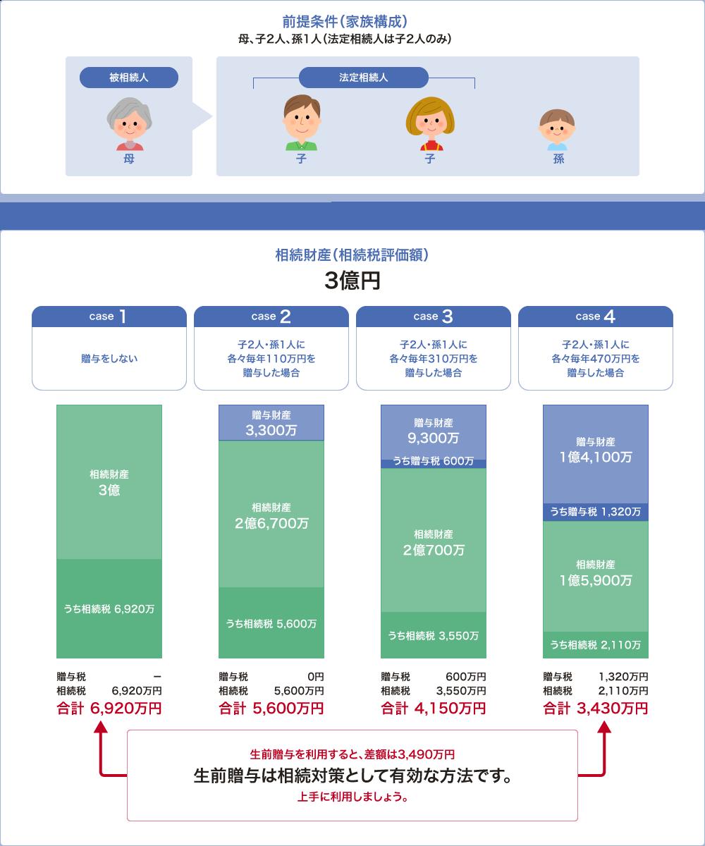 図:生前贈与の効果