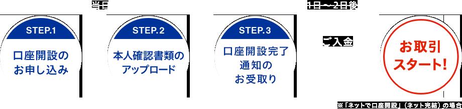 STEP1 口座開設のお申し込み → STEP2 本人確認書類のアップロード → STEP3 簡易書留(転送不可)のお受取り → ご入金 → お取引スタート!