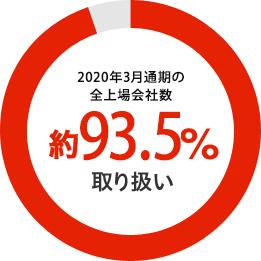 2020年3月通期の全上場会社数約93.5%取り扱い