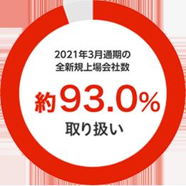 2021年3月通期の全新規上場会社数約93.0%取り扱い