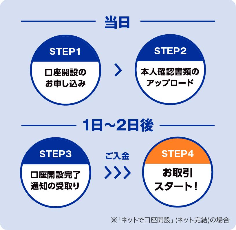 【当日】 STEP1:口座開設のお申し込み→STEP2:本人確認書類のアップロード 【1日~2日後】 STEP3:口座開設完了通知の受取り →ご入金→ STEP4 お取引スタート!