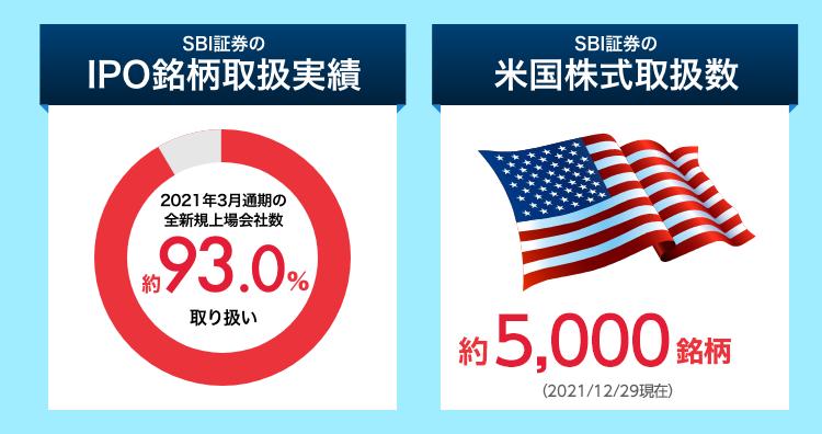 IPO銘柄取扱実績 2020年3月通期の全上場会社数の約93.5%取り扱い。米国株式取扱数 4008銘柄。
