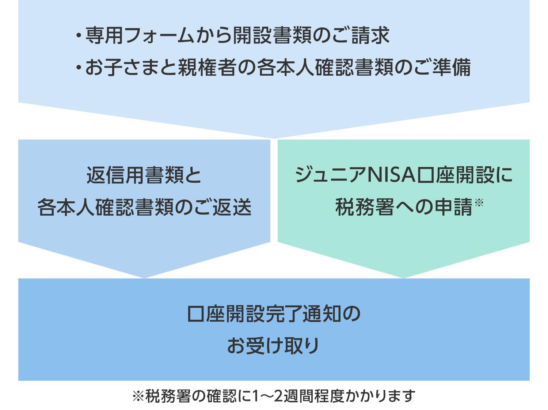 ジュニアNISA口座(未成年口座)開設の流れの画像