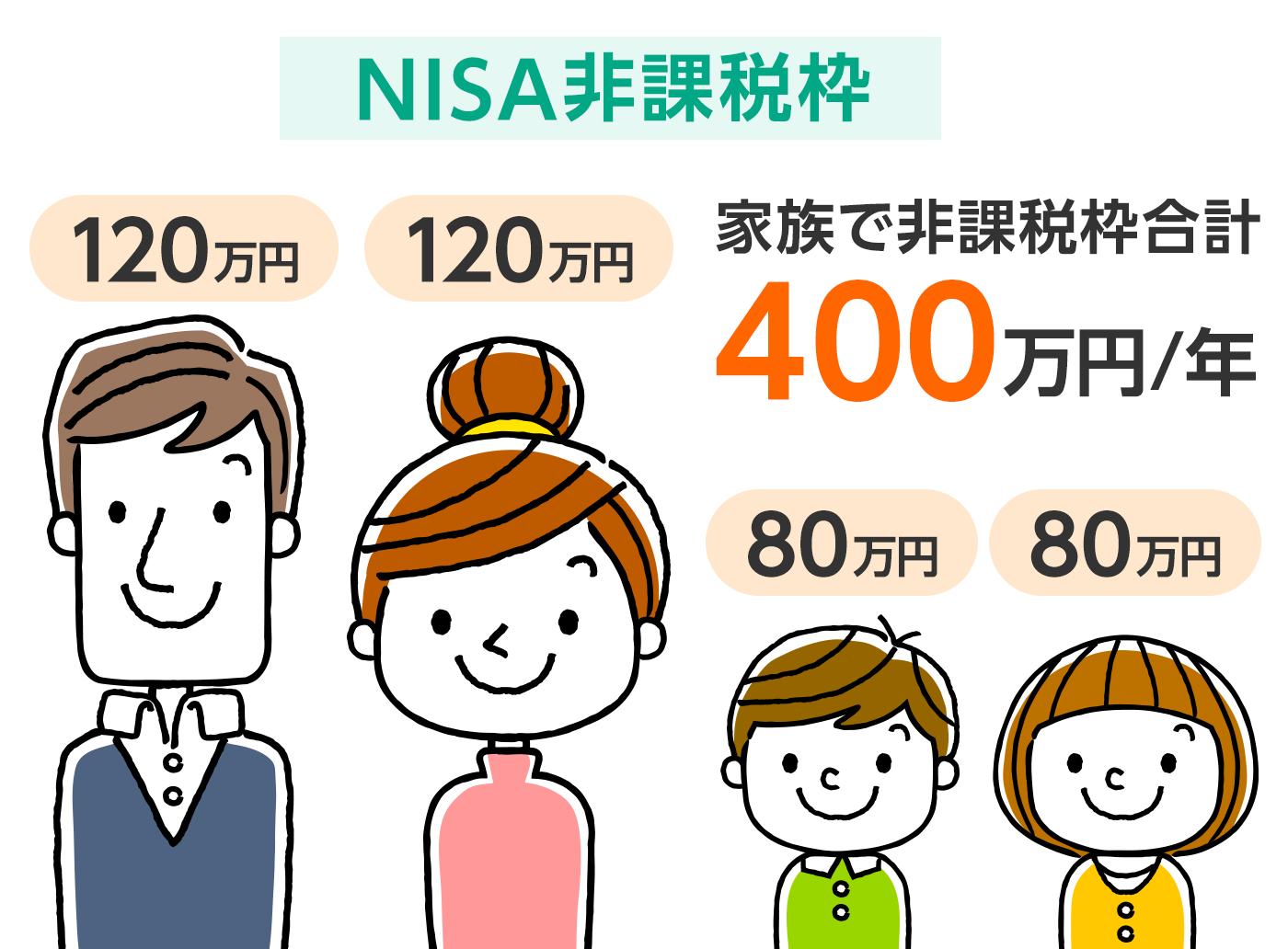 NISA非課税枠 4人家族で非課税枠合計400万円/年