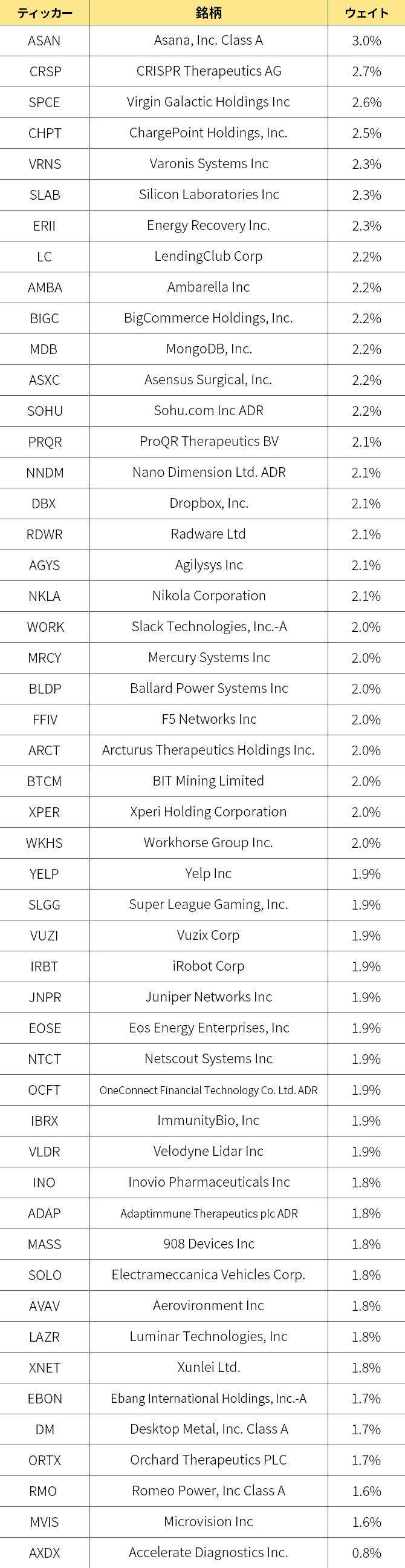 「ムーンショット指数」を構成する全銘柄一覧