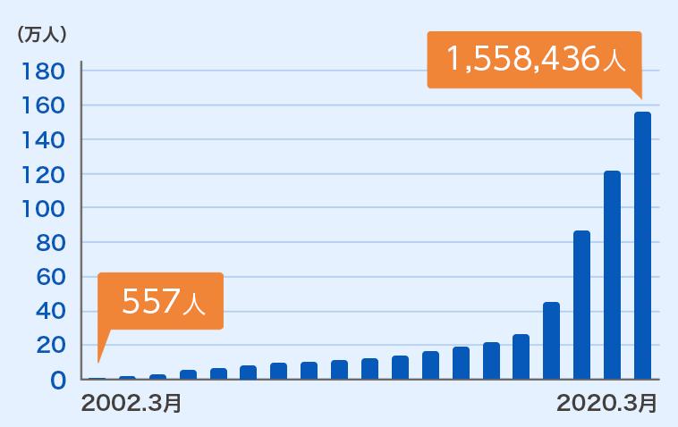 全国のイデコ加入者数推移グラフ